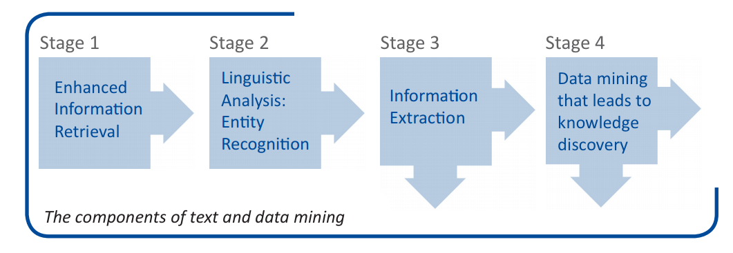 "Image credit: <a href=""http://www.jisc.ac.uk/reports/value-and-benefits-of-text-mining"">JISC / Value and Benefits of Text Mining (2012)</a>"